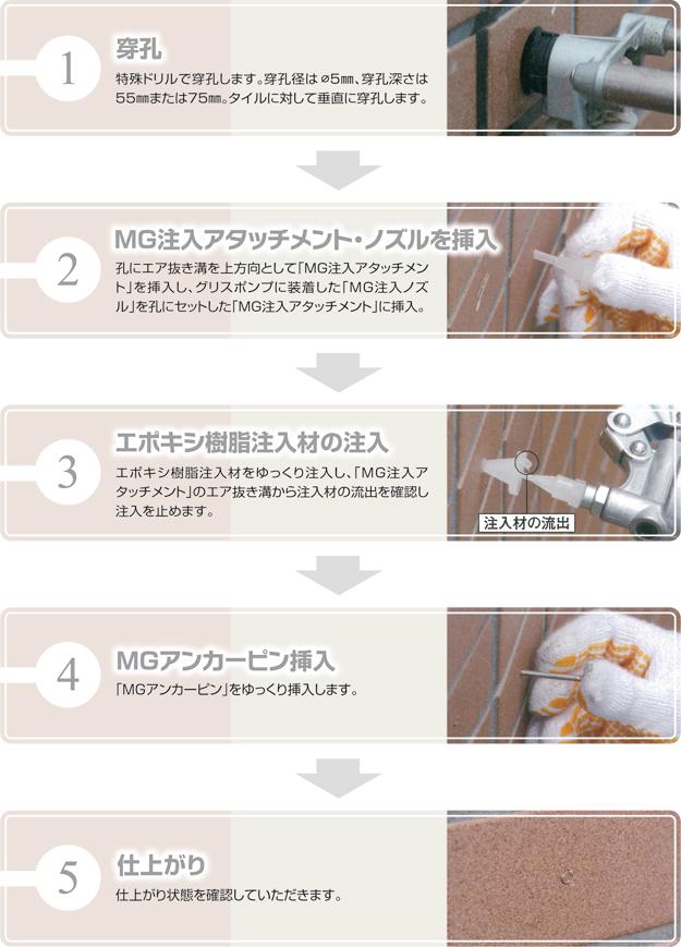 mg_process